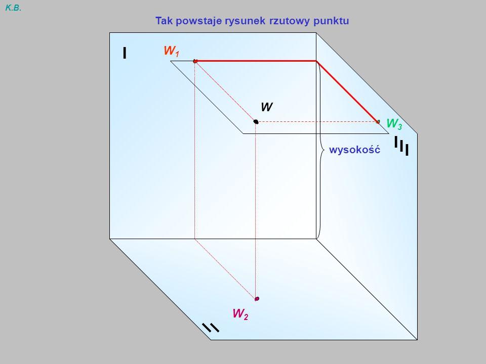 I I I I W1W1 W2W2 W3W3 W K.B. Tak powstaje rysunek rzutowy punktu głębokość