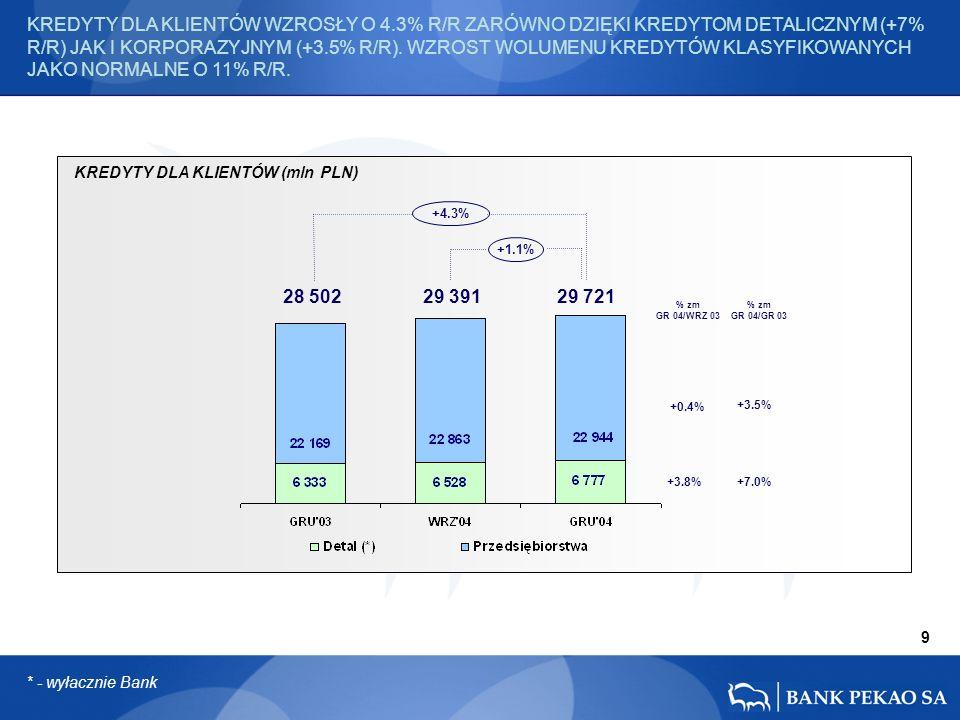28 502 29 391 29 721 KREDYTY DLA KLIENTÓW (mln PLN) 9 +3.8% +0.4% +3.5% +7.0% +4.3% +1.1% KREDYTY DLA KLIENTÓW WZROSŁY O 4.3% R/R ZARÓWNO DZIĘKI KREDYTOM DETALICZNYM (+7% R/R) JAK I KORPORAZYJNYM (+3.5% R/R).