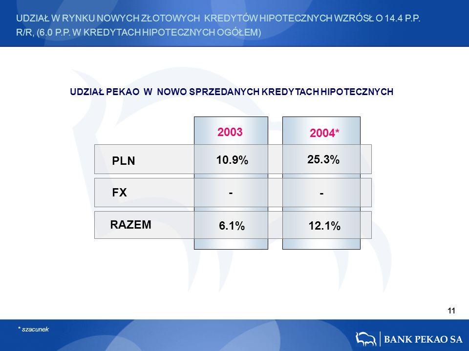 PLN FX RAZEM - 25.3% 12.1% 2004* 2003 10.9% - 6.1% * szacunek UDZIAŁ W RYNKU NOWYCH ZŁOTOWYCH KREDYTÓW HIPOTECZNYCH WZRÓSŁ O 14.4 P.P.