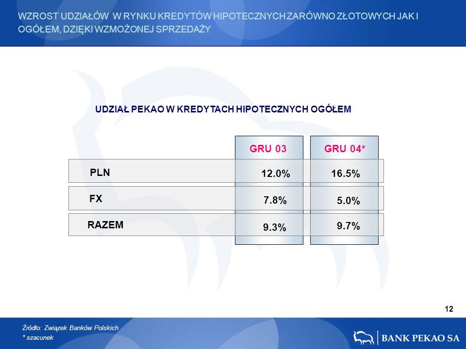 PLN GRU 03 FX RAZEM 12.0% 7.8% 9.3% GRU 04* 9.7% 16.5% 5.0% 12 WZROST UDZIAŁÓW W RYNKU KREDYTÓW HIPOTECZNYCH ZARÓWNO ZŁOTOWYCH JAK I OGÓŁEM, DZIĘKI WZMOŻONEJ SPRZEDAŻY UDZIAŁ PEKAO W KREDYTACH HIPOTECZNYCH OGÓŁEM Żródło: Związek Banków Polskich * szacunek