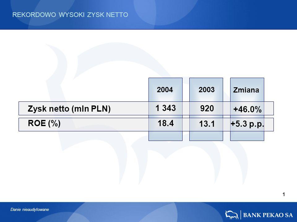 2004 2003 Zmiana +46.0% +5.3 p.p.