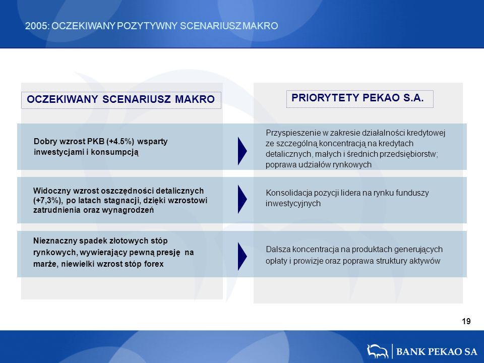Dobry wzrost PKB (+4.5%) wsparty inwestycjami i konsumpcją Przyspieszenie w zakresie działalności kredytowej ze szczególną koncentracją na kredytach detalicznych, małych i średnich przedsiębiorstw; poprawa udziałów rynkowych PRIORYTETY PEKAO S.A.