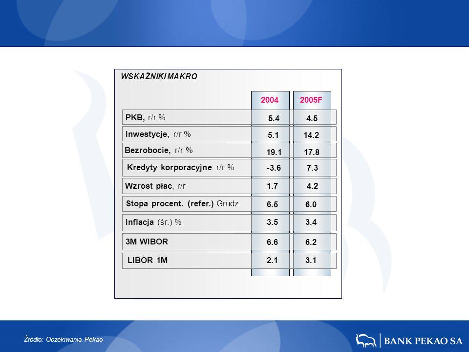 2005F PKB, r/r % 2004 3M WIBOR Wzrost płac, r/r Kredyty korporacyjne r/r % 5.44.5 -3.67.3 1.74.2 6.66.2 LIBOR 1M 2.13.1 Inflacja (śr.) % 3.53.4 Stopa procent.