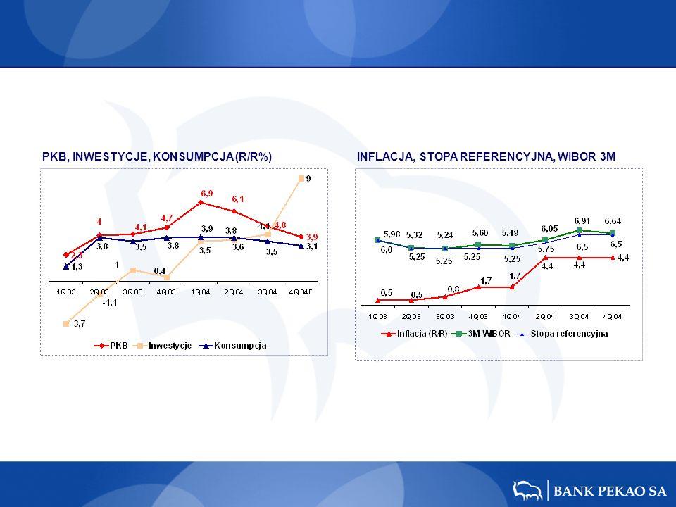 PKB, INWESTYCJE, KONSUMPCJA (R/R%)INFLACJA, STOPA REFERENCYJNA, WIBOR 3M