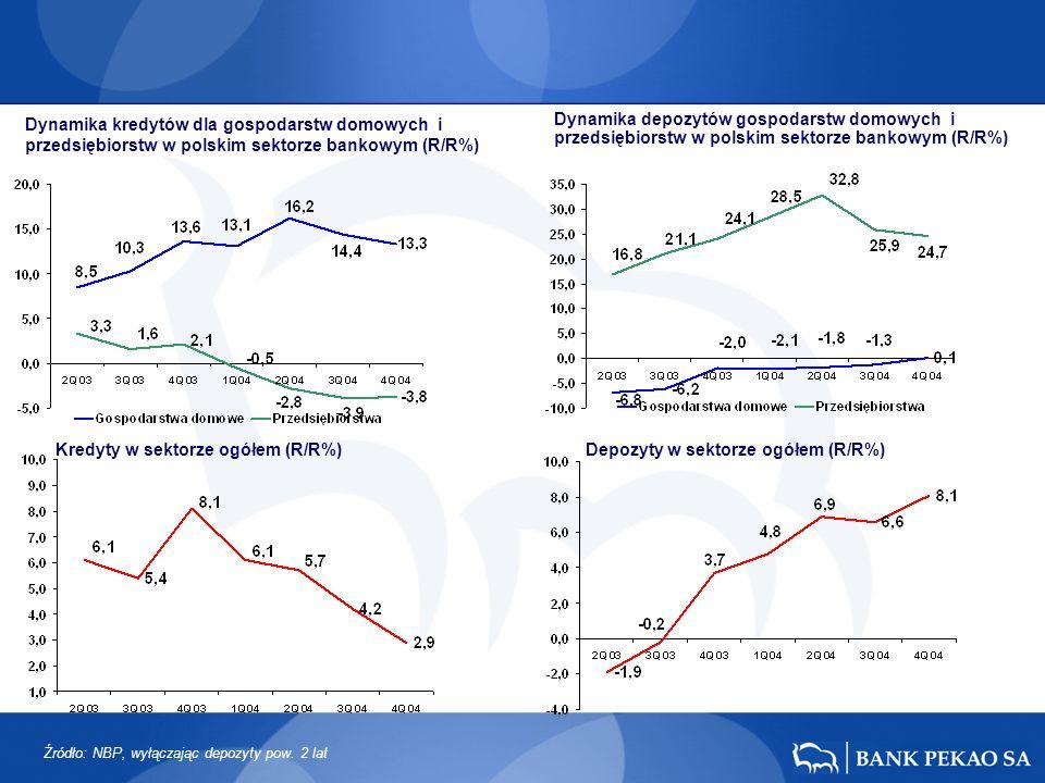 Dynamika kredytów dla gospodarstw domowych i przedsiębiorstw w polskim sektorze bankowym (R/R%) Dynamika depozytów gospodarstw domowych i przedsiębiorstw w polskim sektorze bankowym (R/R%) Kredyty w sektorze ogółem (R/R%)Depozyty w sektorze ogółem (R/R%) Źródło: NBP, wyłączając depozyty pow.