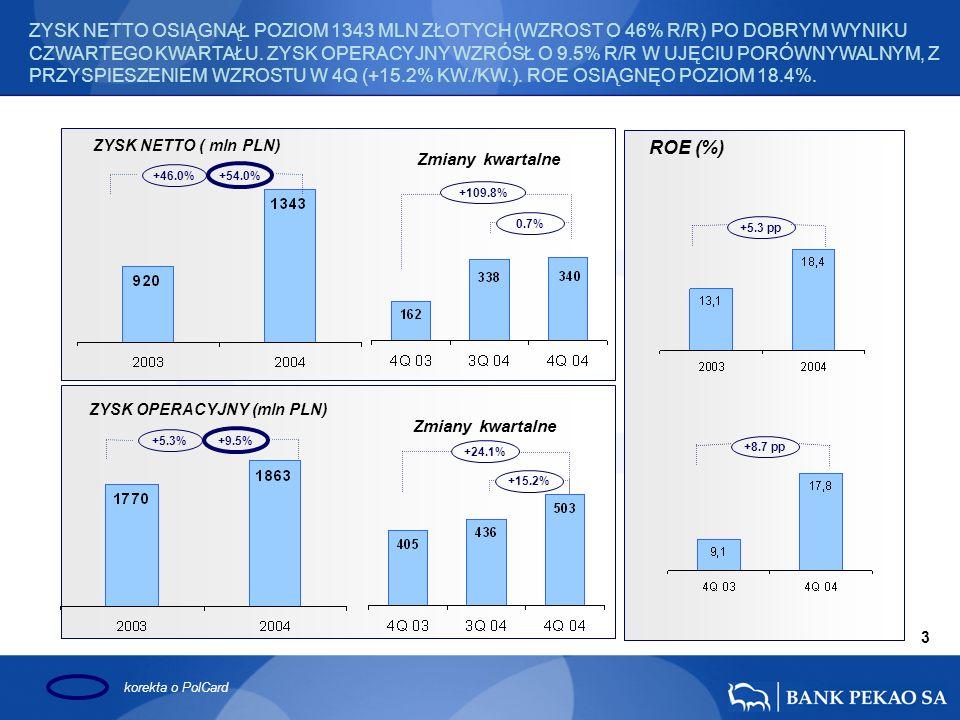 ZYSK NETTO ( mln PLN) ZYSK OPERACYJNY (mln PLN) ROE (%) Zmiany kwartalne korekta o PolCard +5.3% +9.5% +109.8% 0.7% +24.1% +15.2% +5.3 pp +8.7 pp 3 ZYSK NETTO OSIĄGNĄŁ POZIOM 1343 MLN ZŁOTYCH (WZROST O 46% R/R) PO DOBRYM WYNIKU CZWARTEGO KWARTAŁU.