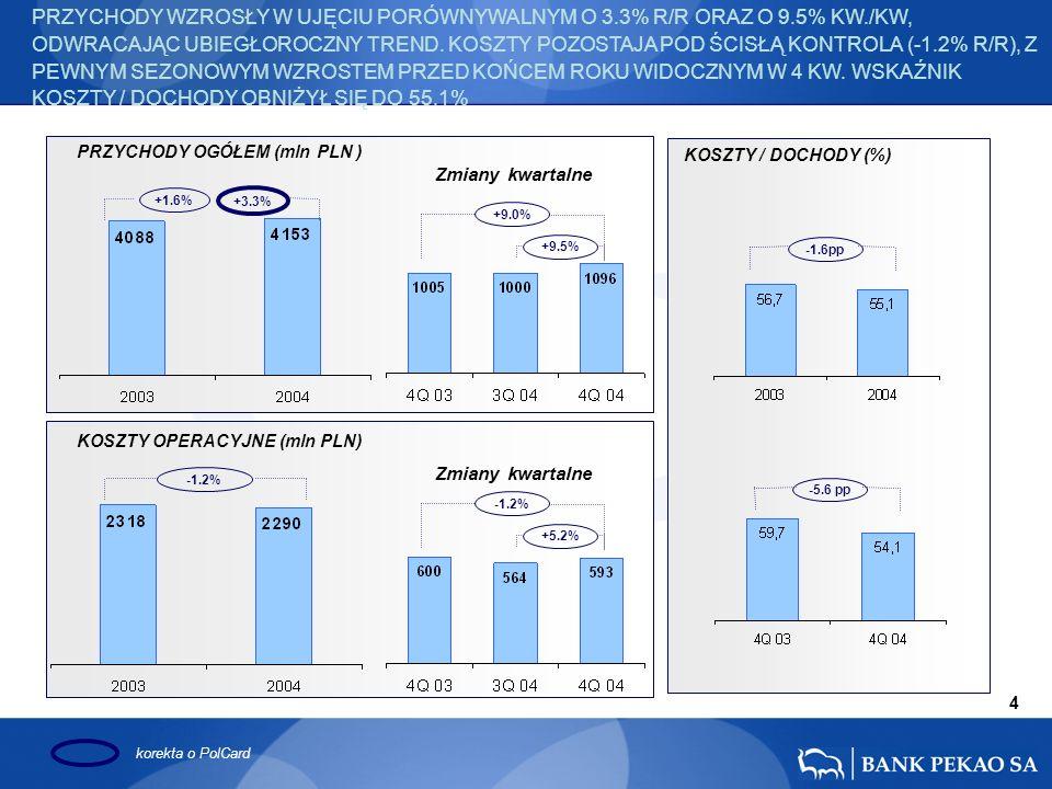 PRZYCHODY OGÓŁEM (mln PLN ) KOSZTY / DOCHODY (%) KOSZTY OPERACYJNE (mln PLN) +1.6% +3.3% -1.2% +9.0%+9.5%-1.2%+5.2% -1.6pp -5.6 pp 4 PRZYCHODY WZROSŁY W UJĘCIU PORÓWNYWALNYM O 3.3% R/R ORAZ O 9.5% KW./KW, ODWRACAJĄC UBIEGŁOROCZNY TREND.