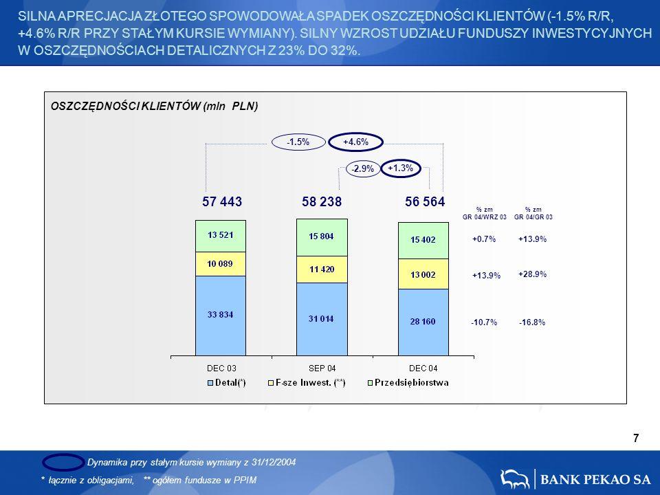 57 443 58 238 56 564 +0.7% -10.7% +13.9% % zm GR 04/WRZ 03 % zm GR 04/GR 03 +13.9% +28.9% -16.8% OSZCZĘDNOŚCI KLIENTÓW (mln PLN) SILNA APRECJACJA ZŁOTEGO SPOWODOWAŁA SPADEK OSZCZĘDNOŚCI KLIENTÓW (-1.5% R/R, +4.6% R/R PRZY STAŁYM KURSIE WYMIANY).