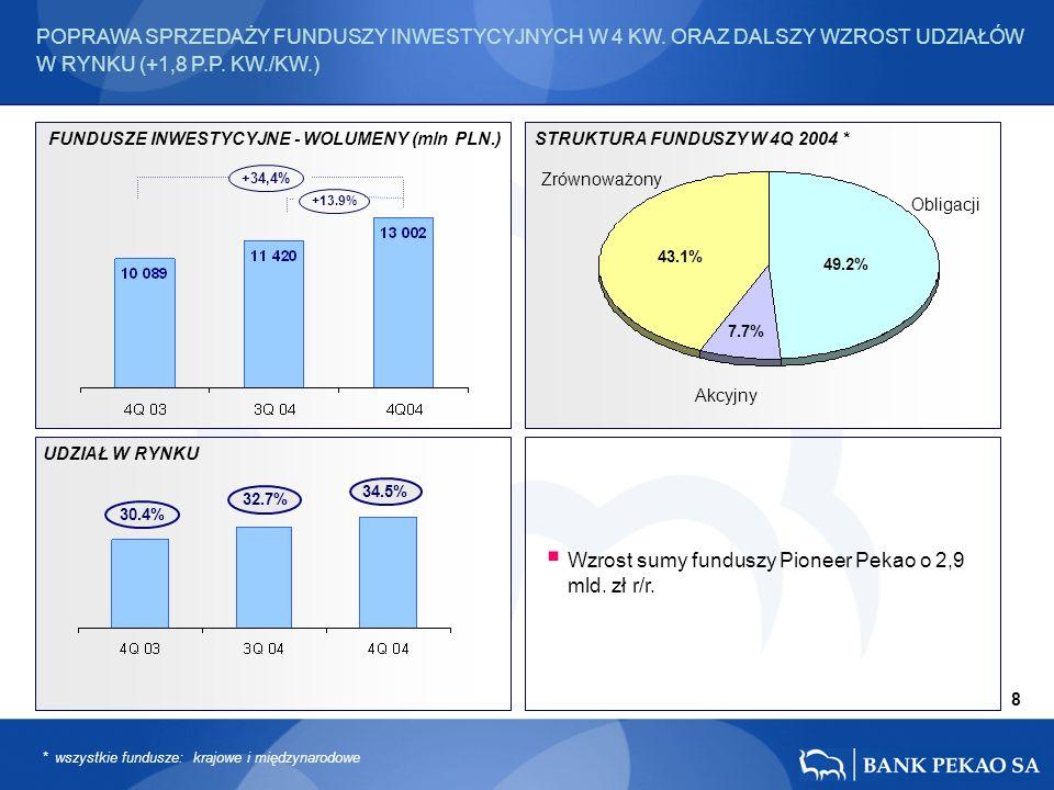 FUNDUSZE INWESTYCYJNE - WOLUMENY (mln PLN.) UDZIAŁ W RYNKU STRUKTURA FUNDUSZY W 4Q 2004 * 49.2% 43.1% 7.7% 32.7% 34.5% +13.9% +34,4% 8 30.4% POPRAWA SPRZEDAŻY FUNDUSZY INWESTYCYJNYCH W 4 KW.