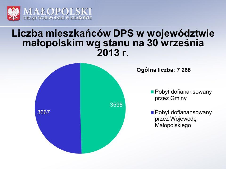 Liczba mieszkańców DPS w województwie małopolskim wg stanu na 30 września 2013 r. Ogólna liczba: 7 265