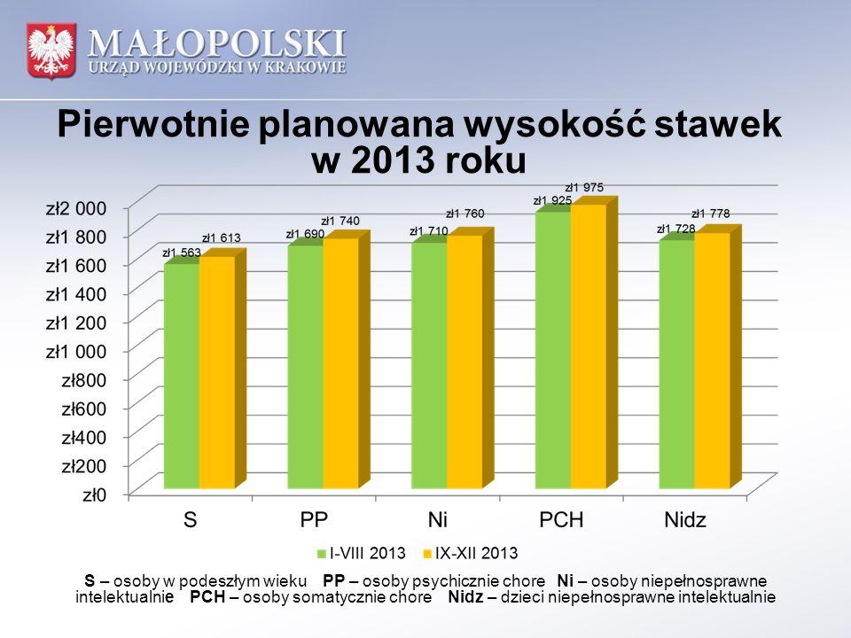 Pierwotnie planowana wysokość stawek w 2013 roku S – osoby w podeszłym wieku PP – osoby psychicznie chore Ni – osoby niepełnosprawne intelektualnie PC