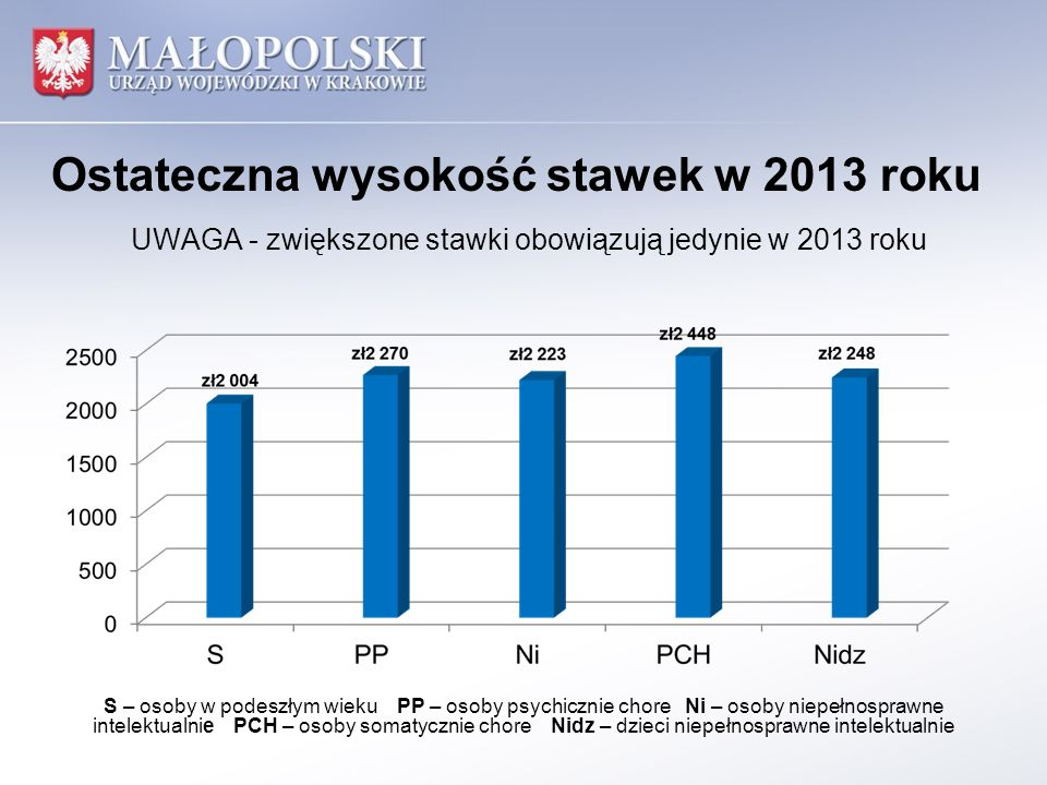 Ostateczna wysokość stawek w 2013 roku S – osoby w podeszłym wieku PP – osoby psychicznie chore Ni – osoby niepełnosprawne intelektualnie PCH – osoby