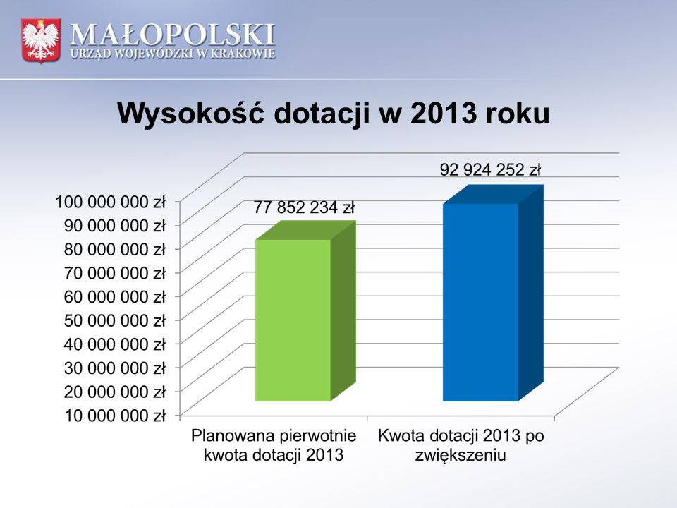 Ryzyko związane z podwyżką stawek 1.Zwiększenie środków przekazywanych przez Wojewodę Małopolskiego o 16 % w stosunku do planowanej początkowo kwoty może skutkować dodatkowym wzrostem kosztu utrzymania mieszkańca DPS, stanowiącego podstawę do dokonywania wpłat przez Gminy w 2014 roku.