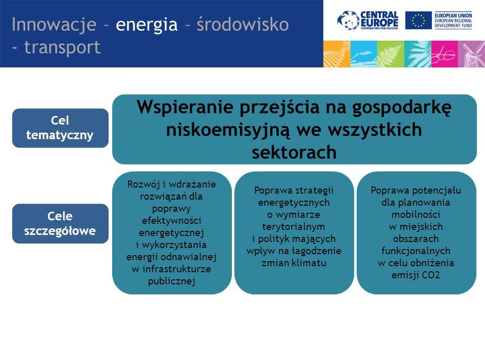 Wspieranie przejścia na gospodarkę niskoemisyjną we wszystkich sektorach Rozwój i wdrażanie rozwiązań dla poprawy efektywności energetycznej i wykorzystania energii odnawialnej w infrastrukturze publicznej Poprawa strategii energetycznych o wymiarze terytorialnym i polityk mających wpływ na łagodzenie zmian klimatu Poprawa potencjału dla planowania mobilności w miejskich obszarach funkcjonalnych w celu obniżenia emisji CO2 Innowacje – energia – środowisko - transport Cel tematyczny Cele szczegółowe
