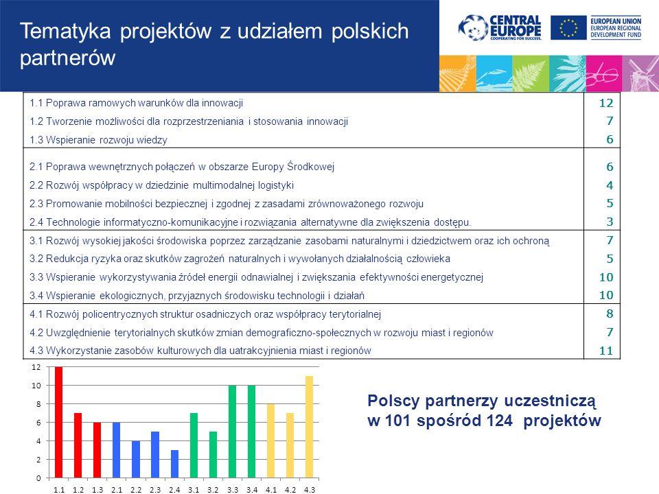 1.1 Poprawa ramowych warunków dla innowacji 12 1.2 Tworzenie możliwości dla rozprzestrzeniania i stosowania innowacji 7 1.3 Wspieranie rozwoju wiedzy 6 2.1 Poprawa wewnętrznych połączeń w obszarze Europy Środkowej 6 2.2 Rozwój współpracy w dziedzinie multimodalnej logistyki 4 2.3 Promowanie mobilności bezpiecznej i zgodnej z zasadami zrównoważonego rozwoju 5 2.4 Technologie informatyczno-komunikacyjne i rozwiązania alternatywne dla zwiększenia dostępu.
