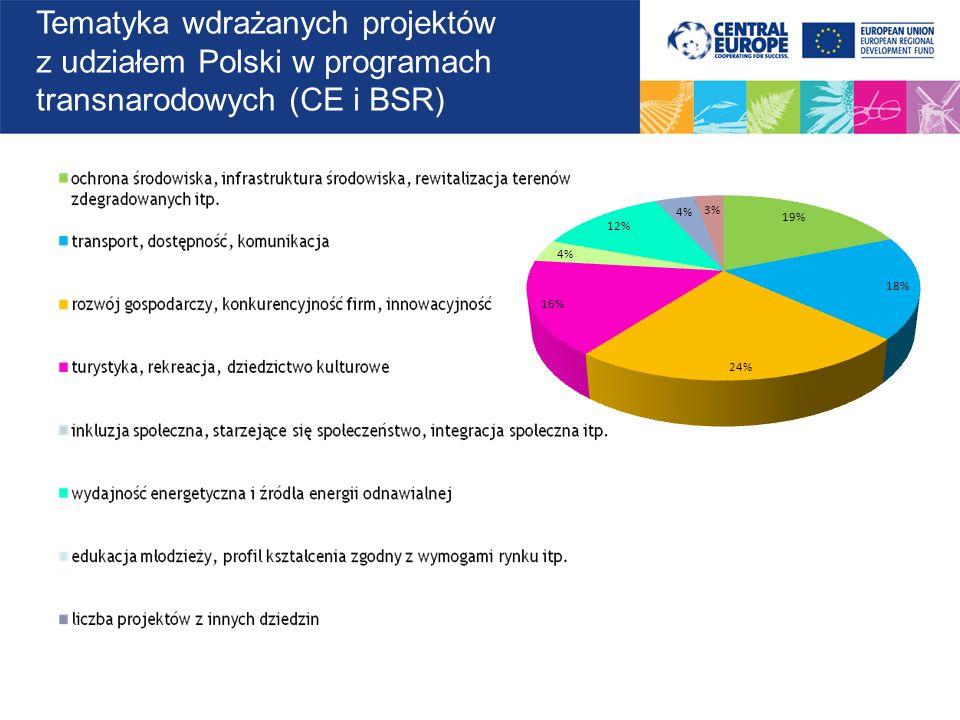 Udział Polski na tle innych państw KrajPPPW Niemcy22940 Włochy21627 Polska18112 Austria16119 Węgry15116 Czechy1555 Słowenia1303 Słowacja952 Rumunia4nd Belgia2nd