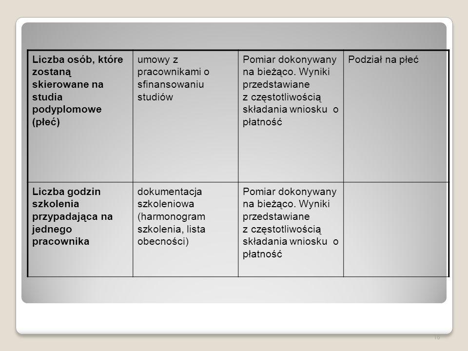 Produkty (przykłady) Liczba osób, których etaty zostały dofinansowane w ramach projektu (płeć) umowy o pracę, listy płac, zakresy obowiązków Pomiar do