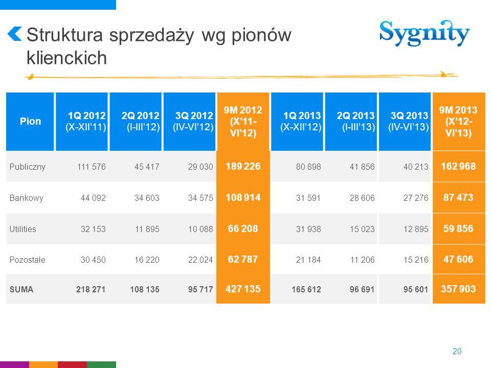 Struktura sprzedaży wg pionów klienckich 20 Pion 1Q 2012 (X-XII11) 2Q 2012 (I-III12) 3Q 2012 (IV-VI12) 9M 2012 (X11- VI12) 1Q 2013 (X-XII12) 2Q 2013 (
