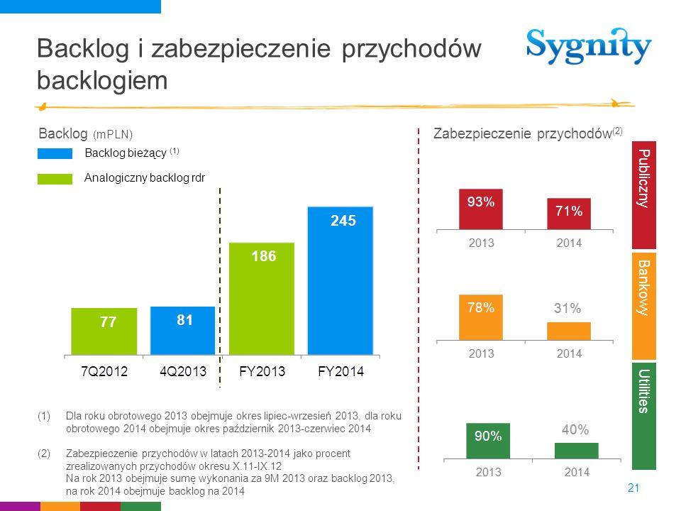 Backlog i zabezpieczenie przychodów backlogiem 21 Publiczny Utilities Bankowy Zabezpieczenie przychodów (2) (1)Dla roku obrotowego 2013 obejmuje okres