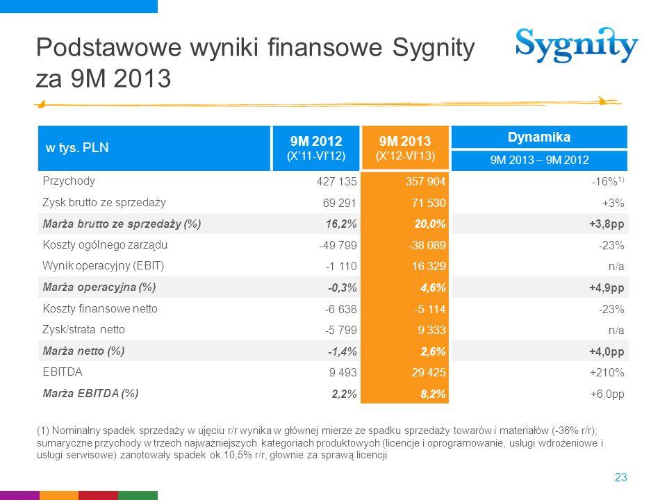 Podstawowe wyniki finansowe Sygnity za 9M 2013 23 w tys. PLN 9M 2012 (X11-VI12) 9M 2013 (X12-VI13) Dynamika 9M 2013 – 9M 2012 Przychody427 135357 904-