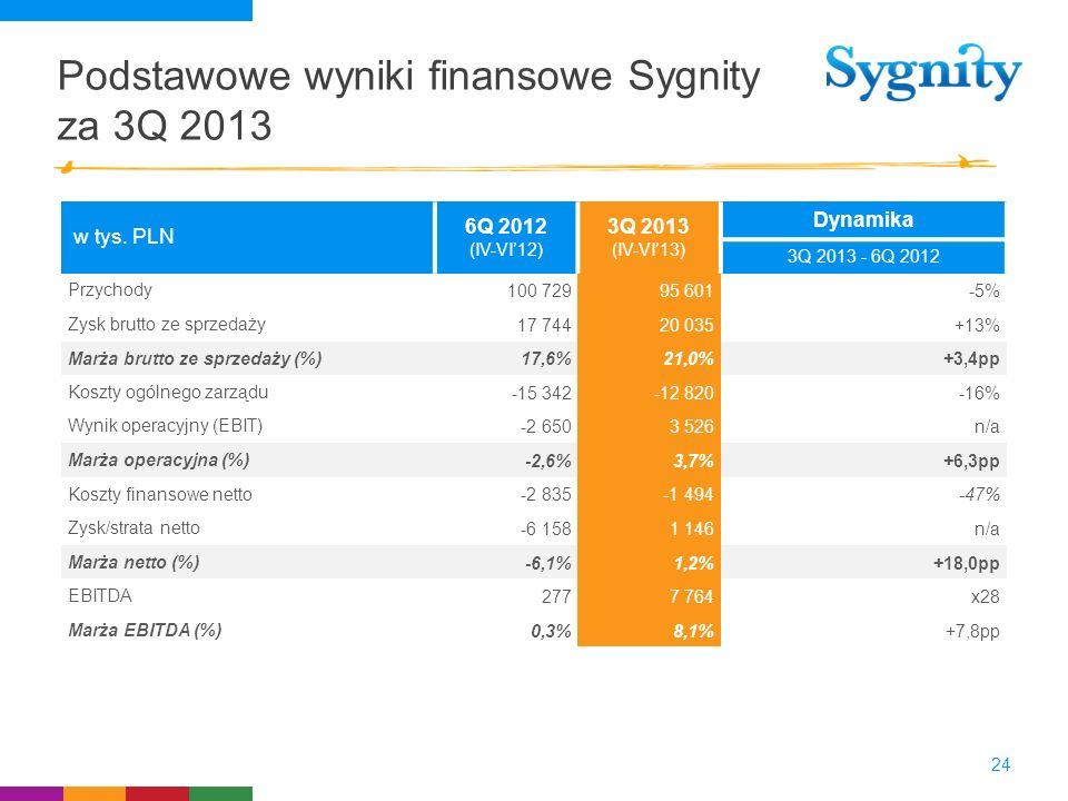 Podstawowe wyniki finansowe Sygnity za 3Q 2013 24 w tys. PLN 6Q 2012 (IV-VI12) 3Q 2013 (IV-VI13) Dynamika 3Q 2013 - 6Q 2012 Przychody100 72995 601-5%