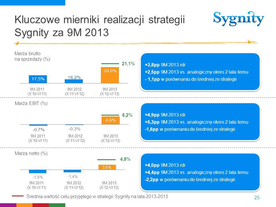 Kluczowe mierniki realizacji strategii Sygnity za 9M 2013 25 Marża EBIT (%) Marża brutto na sprzedaży (%) 9M 2011 (X10-VI11) 9M 2012 (X11-VI12) 9M 201