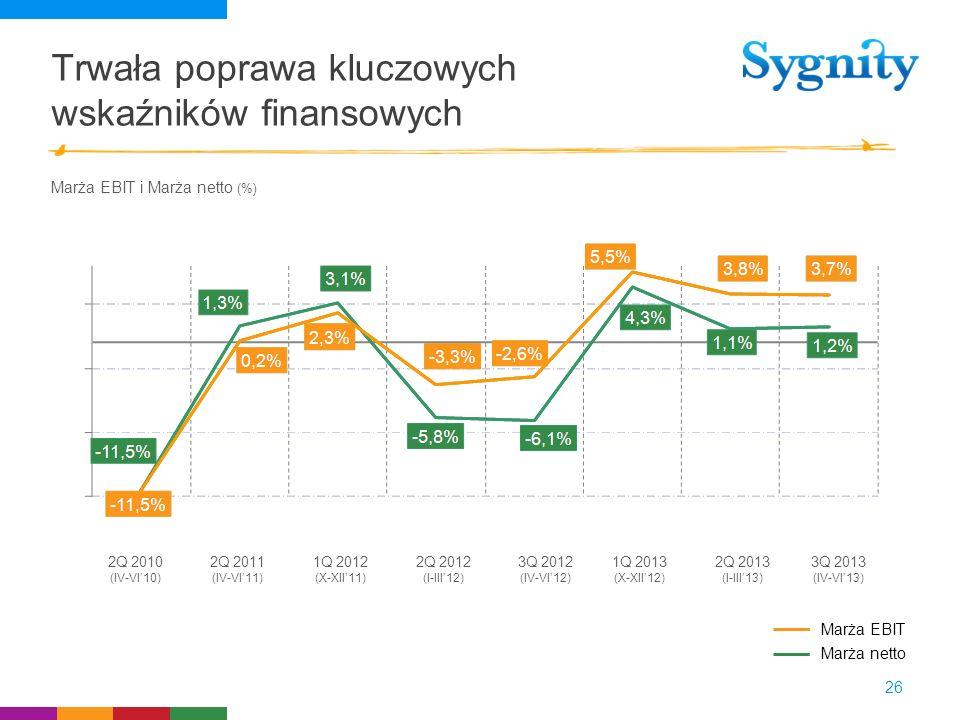 Trwała poprawa kluczowych wskaźników finansowych 26 Marża EBIT i Marża netto (%) 2Q 2010 (IV-VI10) 2Q 2011 (IV-VI11) 1Q 2012 (X-XII11) 2Q 2012 (I-III1