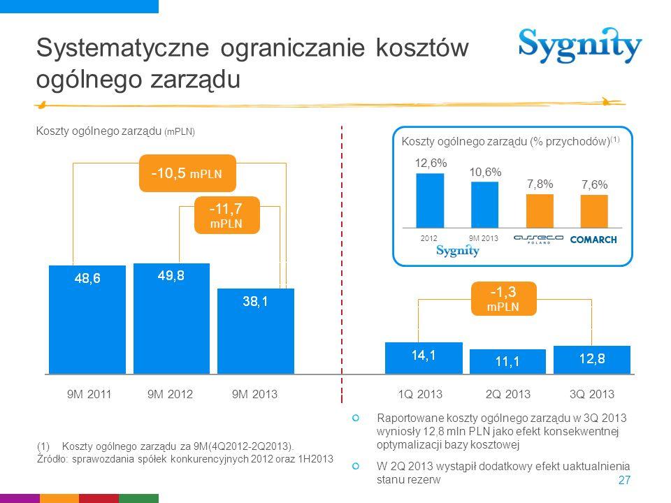 Systematyczne ograniczanie kosztów ogólnego zarządu 27 Koszty ogólnego zarządu (mPLN) Koszty ogólnego zarządu (% przychodów) (1) 2012 9M 2013 Raportow