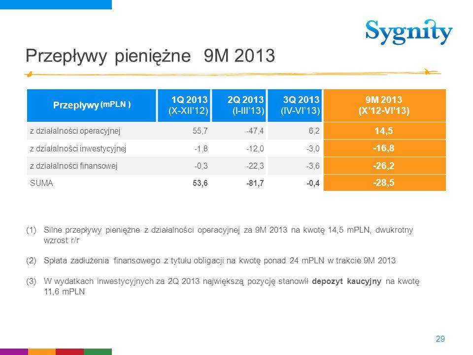 Przepływy pieniężne 9M 2013 29 Przepływy (mPLN ) 1Q 2013 (X-XII12) 2Q 2013 (I-III13) 3Q 2013 (IV-VI13) 9M 2013 (X12-VI13) z działalności operacyjnej55