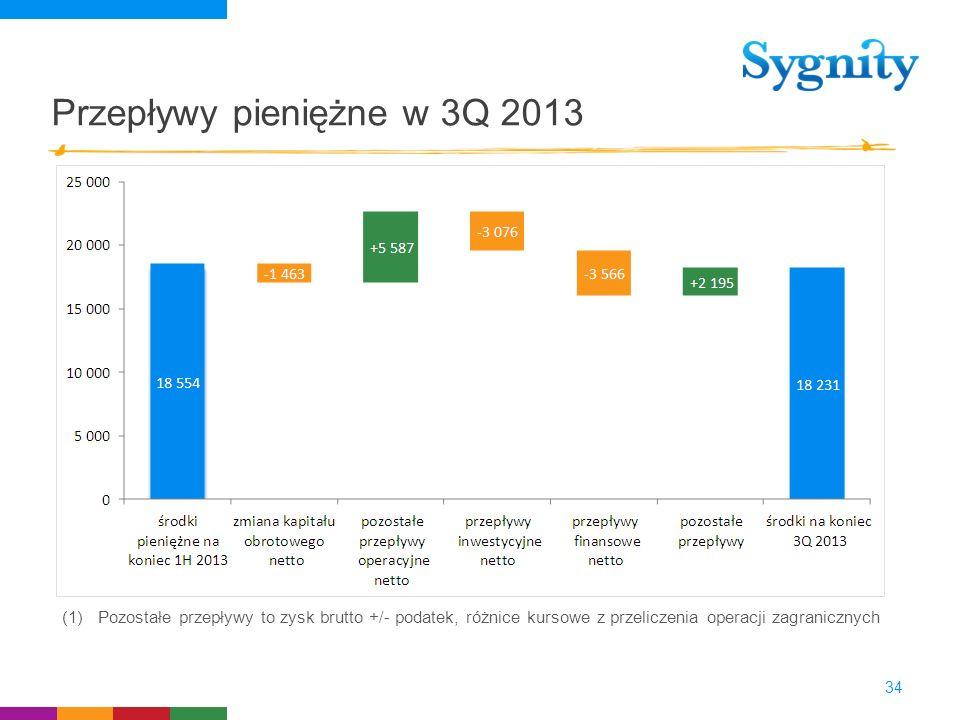 Przepływy pieniężne w 3Q 2013 34 (1)Pozostałe przepływy to zysk brutto +/- podatek, różnice kursowe z przeliczenia operacji zagranicznych