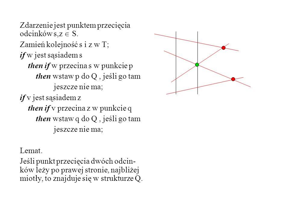 Zdarzenie jest punktem przecięcia odcinków s,z S. Zamień kolejność s i z w T; if w jest sąsiadem s then if w przecina s w punkcie p then wstaw p do Q,