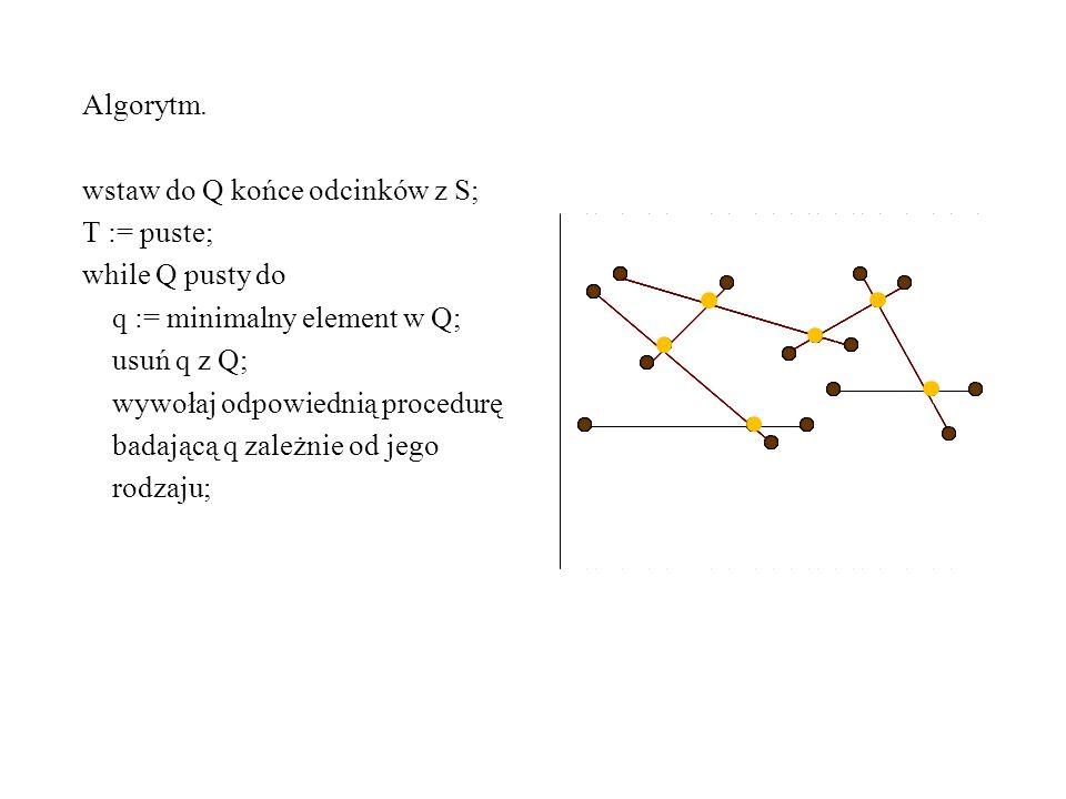 Algorytm. wstaw do Q końce odcinków z S; T := puste; while Q pusty do q := minimalny element w Q; usuń q z Q; wywołaj odpowiednią procedurę badającą q