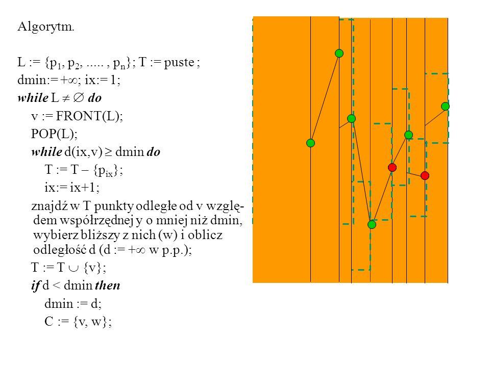 Algorytm. L := {p 1, p 2,....., p n }; T := puste ; dmin:= + ; ix:= 1; while L do v := FRONT(L); POP(L); while d(ix,v) dmin do T := T – {p ix }; ix:=