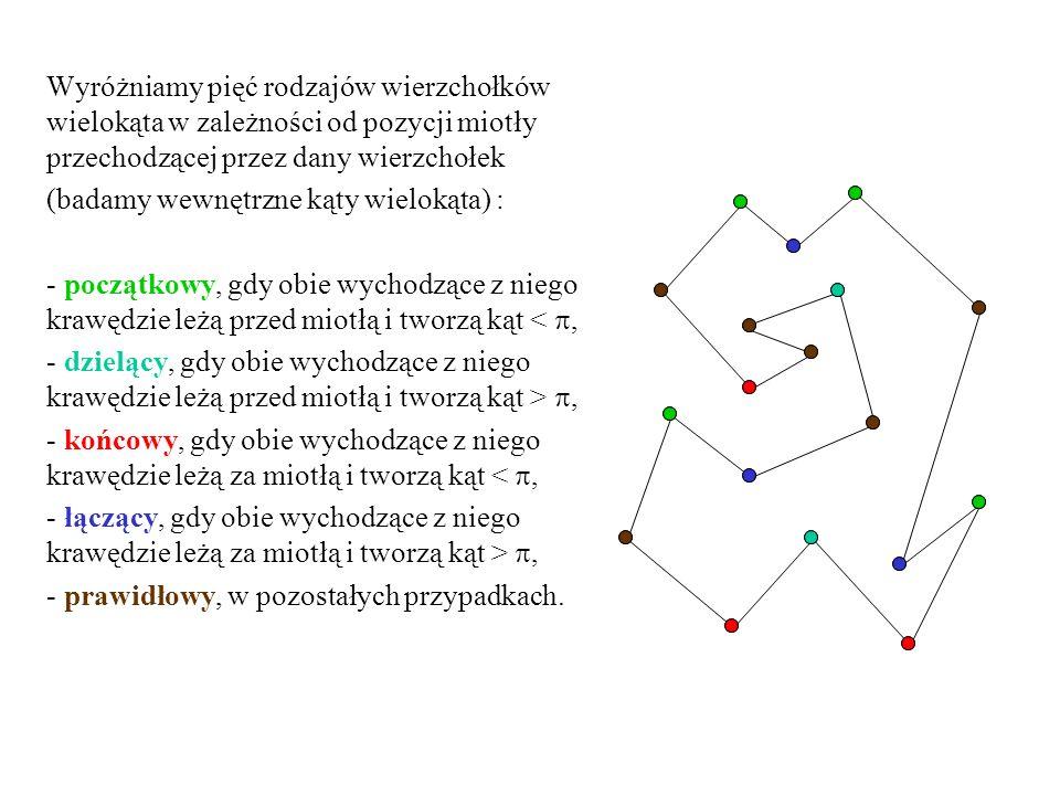 Wyróżniamy pięć rodzajów wierzchołków wielokąta w zależności od pozycji miotły przechodzącej przez dany wierzchołek (badamy wewnętrzne kąty wielokąta)