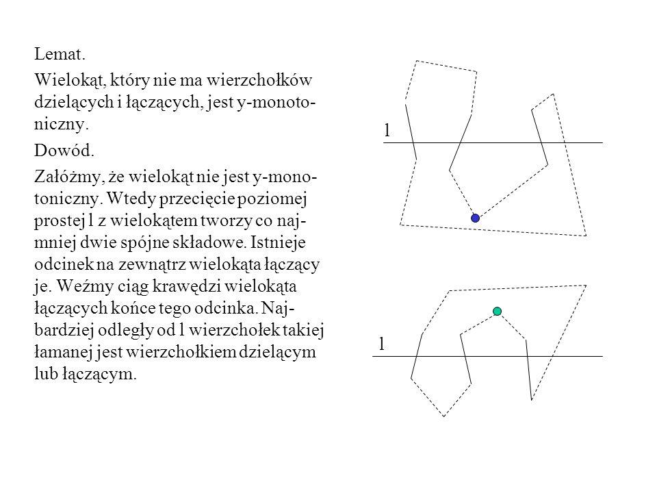 Lemat. Wielokąt, który nie ma wierzchołków dzielących i łączących, jest y-monoto- niczny. Dowód. Załóżmy, że wielokąt nie jest y-mono- toniczny. Wtedy