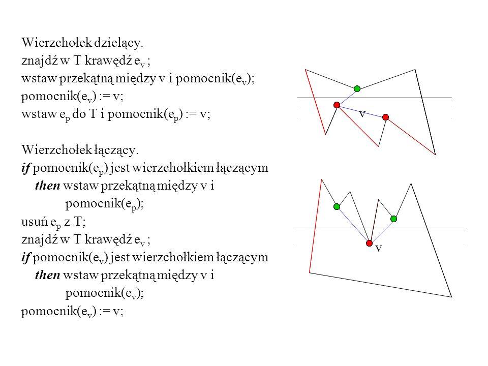 Wierzchołek dzielący. znajdź w T krawędź e v ; wstaw przekątną między v i pomocnik(e v ); pomocnik(e v ) := v; wstaw e p do T i pomocnik(e p ) := v; W