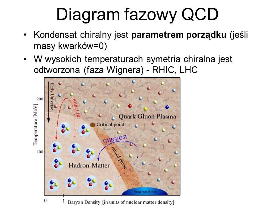 Diagram fazowy QCD Kondensat chiralny jest parametrem porządku (jeśli masy kwarków=0) W wysokich temperaturach symetria chiralna jest odtworzona (faza