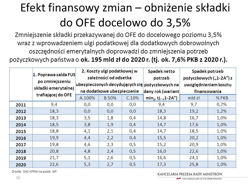 10 Źródło: DAS KPRM na podst. MF. Efekt finansowy zmian – obniżenie składki do OFE docelowo do 3,5% Zmniejszenie składki przekazywanej do OFE do docel