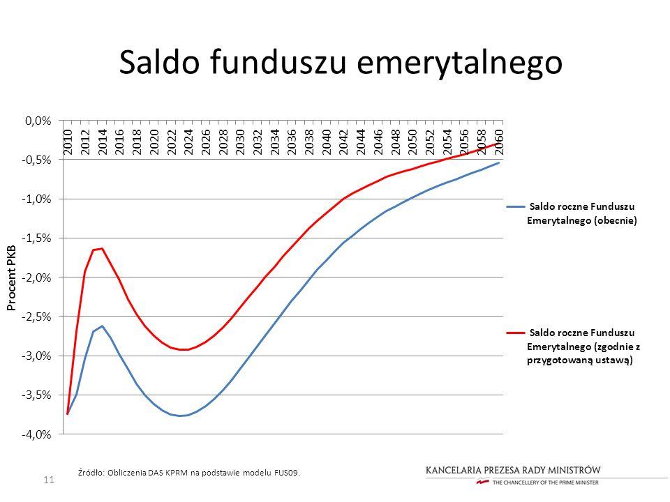 11 Źródło: Obliczenia DAS KPRM na podstawie modelu FUS09. Saldo funduszu emerytalnego