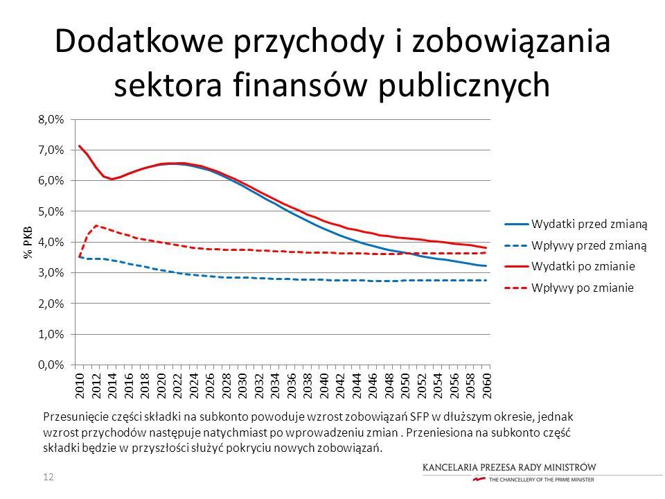 Dodatkowe przychody i zobowiązania sektora finansów publicznych 12 Przesunięcie części składki na subkonto powoduje wzrost zobowiązań SFP w dłuższym o
