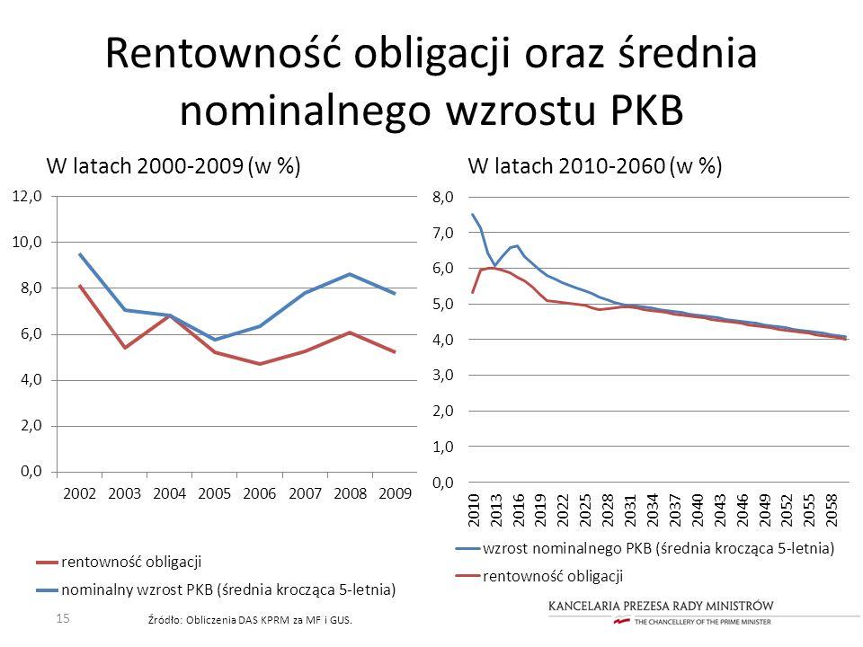 Rentowność obligacji oraz średnia nominalnego wzrostu PKB W latach 2000-2009 (w %) 15 Źródło: Obliczenia DAS KPRM za MF i GUS. W latach 2010-2060 (w %