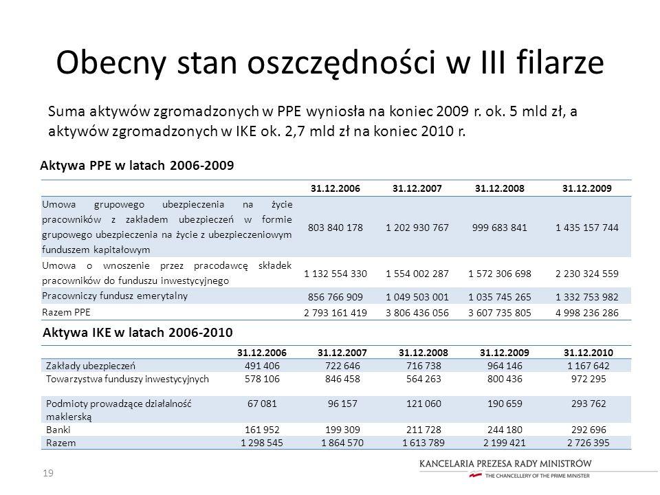 Obecny stan oszczędności w III filarze Aktywa PPE w latach 2006-2009 19 31.12.200631.12.200731.12.200831.12.2009 Umowa grupowego ubezpieczenia na życi