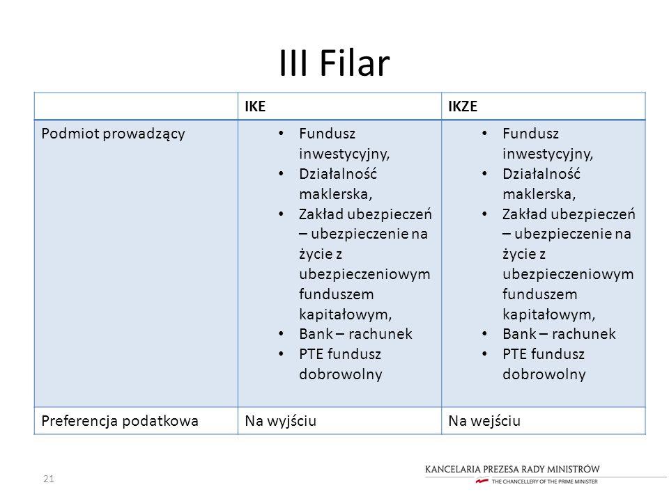 III Filar 21 IKEIKZE Podmiot prowadzący Fundusz inwestycyjny, Działalność maklerska, Zakład ubezpieczeń – ubezpieczenie na życie z ubezpieczeniowym fu