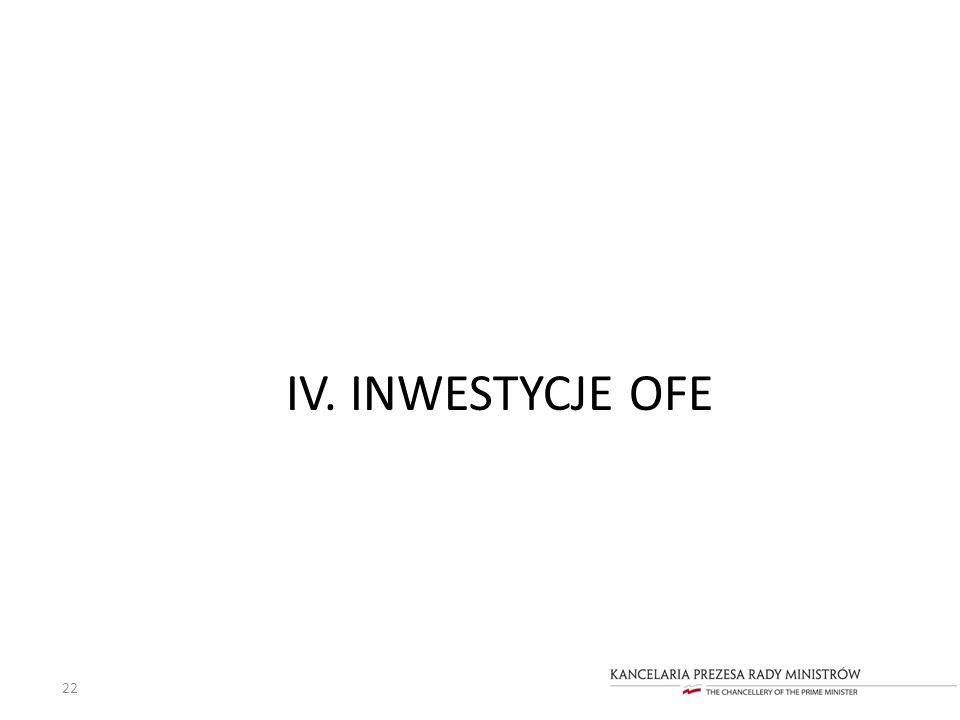 IV. INWESTYCJE OFE 22