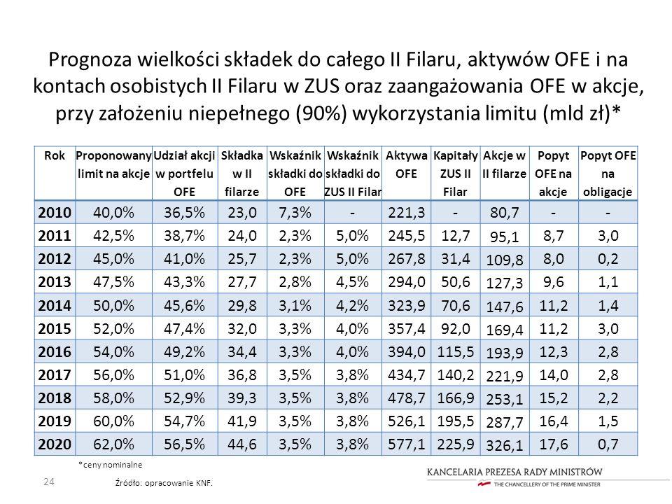 Prognoza wielkości składek do całego II Filaru, aktywów OFE i na kontach osobistych II Filaru w ZUS oraz zaangażowania OFE w akcje, przy założeniu nie