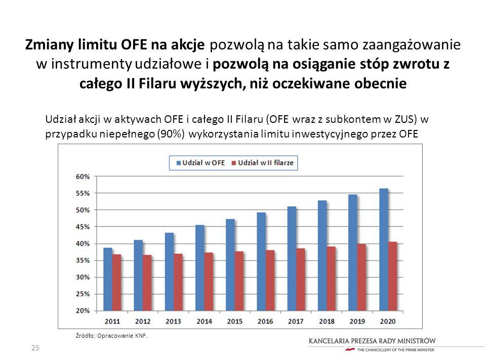 Zmiany limitu OFE na akcje pozwolą na takie samo zaangażowanie w instrumenty udziałowe i pozwolą na osiąganie stóp zwrotu z całego II Filaru wyższych,