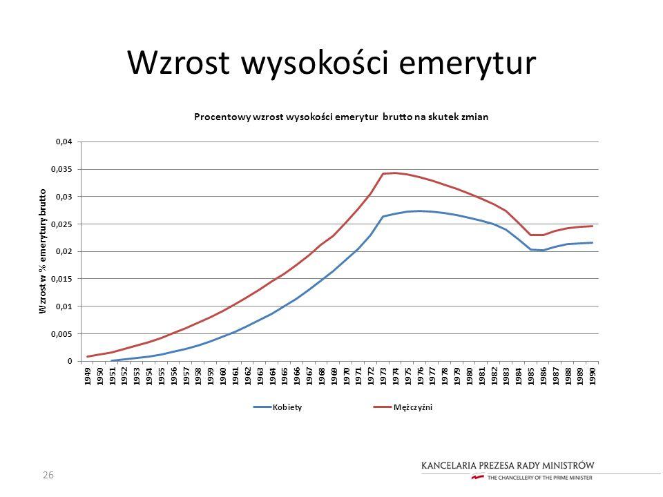 Wzrost wysokości emerytur 26