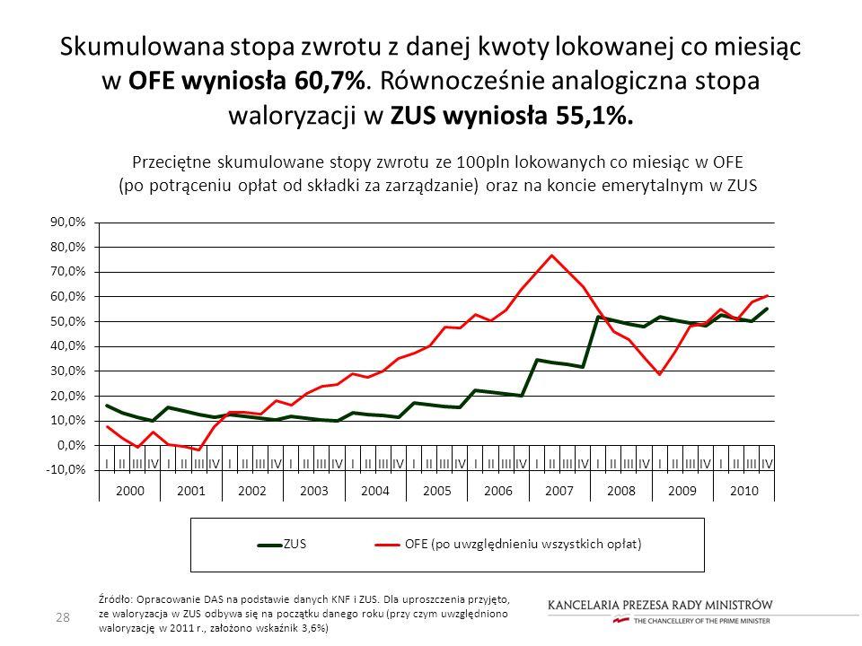 Skumulowana stopa zwrotu z danej kwoty lokowanej co miesiąc w OFE wyniosła 60,7%. Równocześnie analogiczna stopa waloryzacji w ZUS wyniosła 55,1%. 28