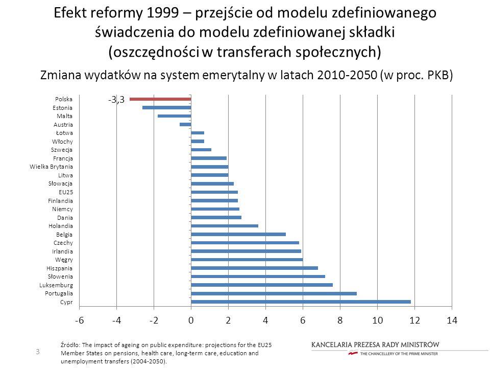 Efekt reformy 1999 – przejście od modelu zdefiniowanego świadczenia do modelu zdefiniowanej składki (oszczędności w transferach społecznych) Zmiana wy