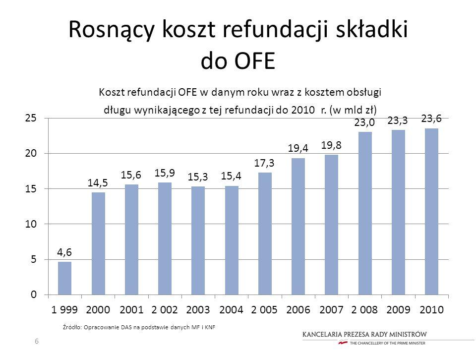 Rosnący koszt refundacji składki do OFE 6 Koszt refundacji OFE w danym roku wraz z kosztem obsługi długu wynikającego z tej refundacji do 2010 r. (w m